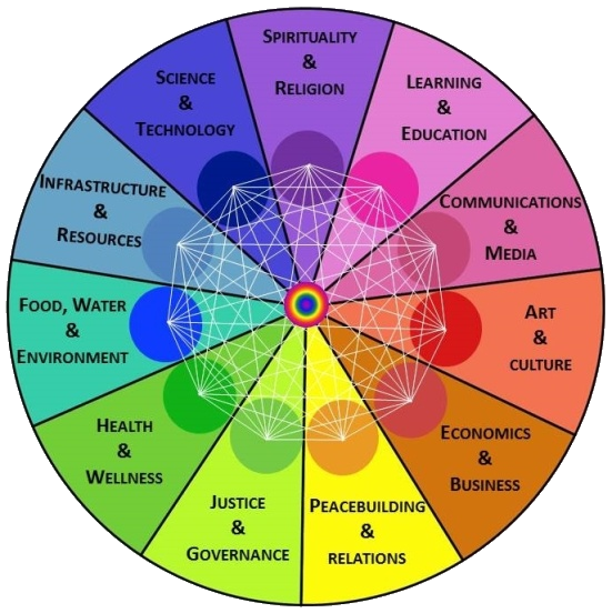 Wheel of Co-Creation